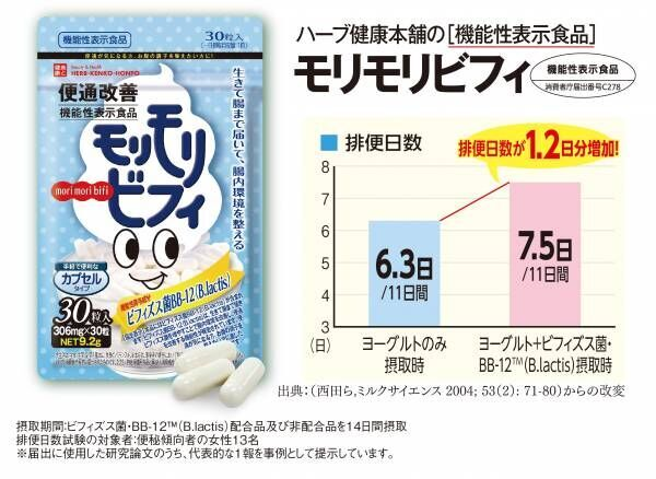 ビフィズス菌・BB-12で腸内環境改善「モリモリビフィ」発売