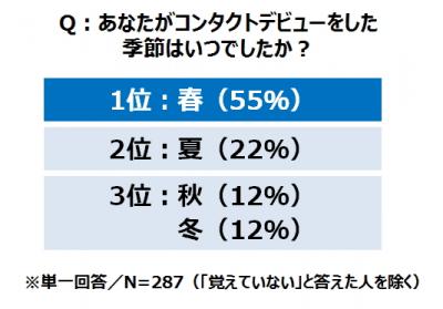 恋愛チャンスが5割増し!春の「コンタクトデビュー」実態調査