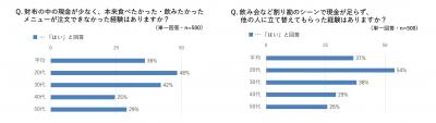 利用者の9割がオススメ!「外食費のキャッシュレス決済化」