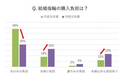 「結婚指輪をいつも身に着ける」夫婦が、令和元年婚は平成元年婚に比べて倍増!