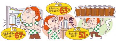 """""""ちょい残し""""でイライラ!? 家庭内「麦茶事情」を大調査!"""