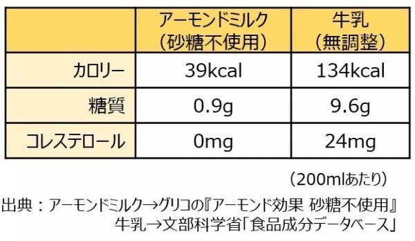 """栄養たっぷりアーモンドミルクを使った """"楽ヘルシー""""メニュー公開"""