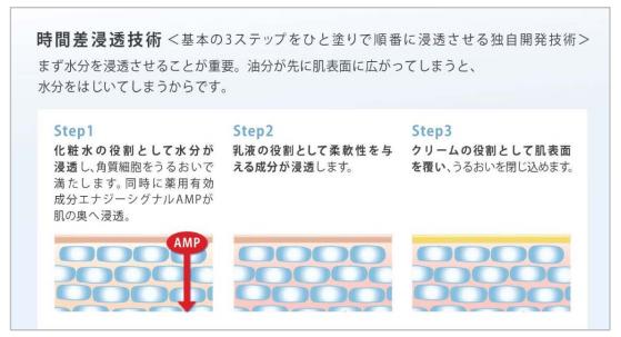4つの機能を持つオールインワン「インナーシグナル リジュブネイト ワン」登場!