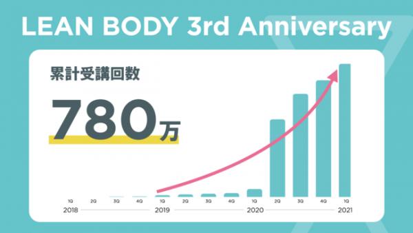 オンラインフィットネスのLEAN BODYが3周年で累計受講回数780万回突破