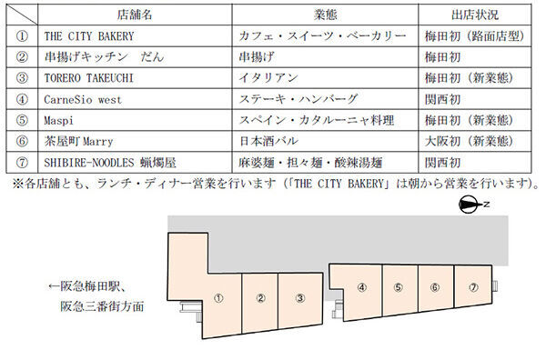 梅田駅高架下に飲食街「茶屋町あるこ」が2019年3月オープン!