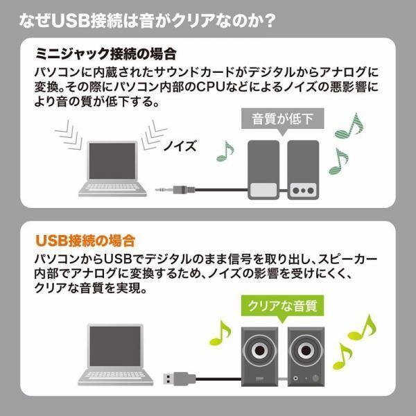 クリアな高音質サウンドを楽しめるUSBスピーカーが新発売!