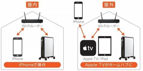 【家電】進化が凄まじい!Wi-Fi接続する〔デロンギ〕のヒーターが魔法みたいに便利♪