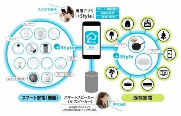 ベッドサイドやデスクなどシーン別に使いやすい、+Style スマート照明2製品を発売