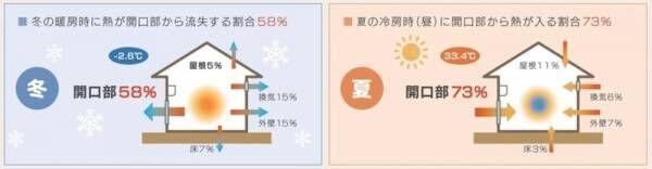 【DIY】おうちの窓に簡単プラス♪今年の冬はオシャレに断熱!