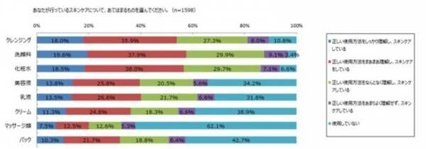 スキンケアに自信がない女性は、7割