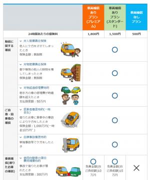 1日だけの自動車保険の料金や特徴を「三井住友海上・東京海上日動・損保ジャパン日本興亜」3社比較しました