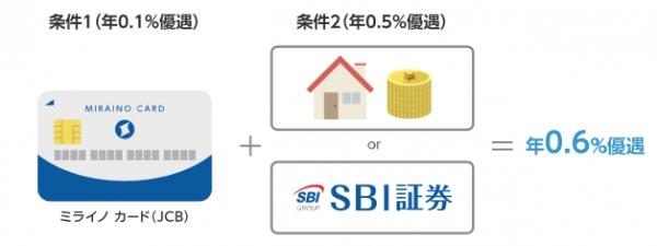 住信SBIネット銀行カードローン