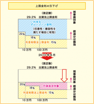 消費者金融の金利の仕組みや相場をFPが解説!