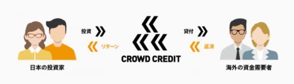 クラウドクレジット2