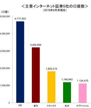 主要インターネット証券5社の口座数