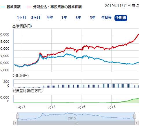 第3位明治安田J-REIT戦略ファンド(毎月分配型)