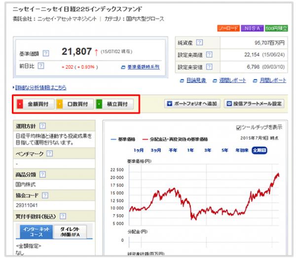 SBI証券での投資信託の買い方2