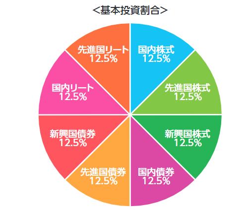 3位三菱UFJ国際-eMAXIS Slimバランス(8資産均等型)基本投資割合