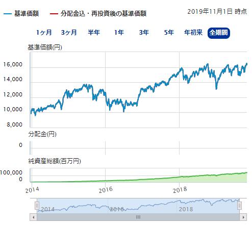 第2位ニッセイ外国株式インデックスファンド2