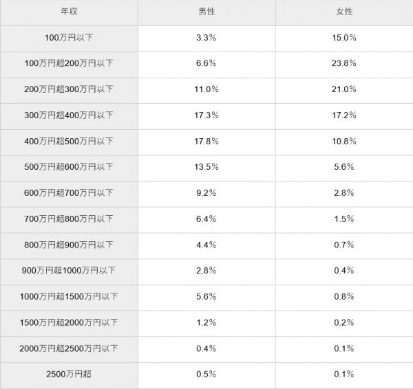 【最新】日本人の年収別の割合分布を徹底調査!統計データからわかる収入事情とは?