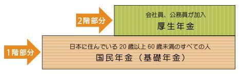 日本の年金制度の現状