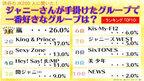 渋谷の女子高生200人が答える、ジャニーズで一番好きなグループは?