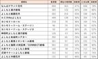 吉本興業、全国直営14劇場の観客収容率を緩和 11月から最大80%へ