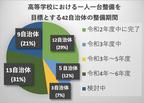 ⽇本PCサービスが学習⽤端末のサポート拡充 新たに熊本コールセンター新設