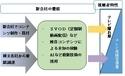 TBS・テレ東・WOWOWなど、有料動画配信の新会社設立へ 18年4月サービス開始予定