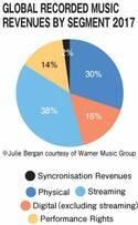 IFPIが指摘、デジタルの伸びが鈍い日本音楽市場の特殊性