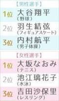 『第11回 好きなスポーツ選手ランキング』大谷翔平&大坂なおみが揃って初首位