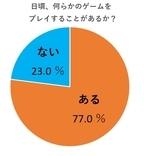 """10代の約4割が「自称ゲーマー」を公言 """"マニア的""""とはかけ離れた現代のゲーマー像"""