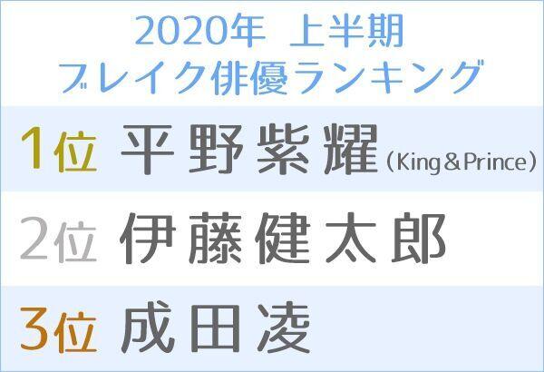 2020年上半期のブレイク俳優はKing & Princeの平野紫耀が1位に
