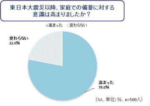日頃の備蓄・ストックに関する調査 ~正しい備蓄量を把握している人わずか35%~