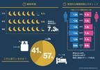 夫婦で寝ると睡眠の質が上がる?でも寝室が一緒なのは全体の2割の現実