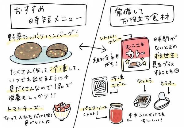今日のご飯は何にしよ? │ パピマミ