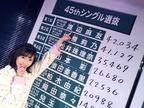 『第8回AKB48総選挙』はオワコン!? 注目すべきはメンバースキャンダル?