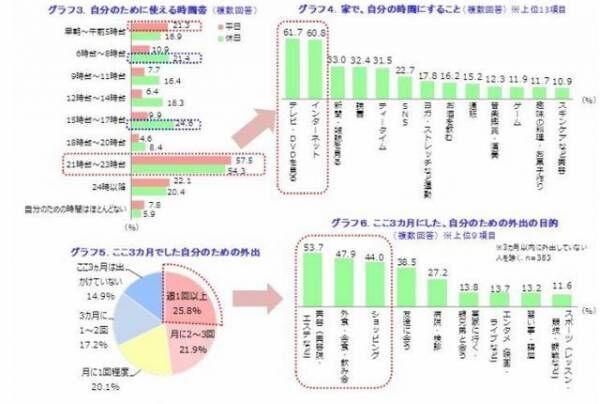 グラフ3~6