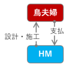 「一式見積り」って何なのさ?【新宿に建売住宅の値段で注文住宅を建てて住んでいます】