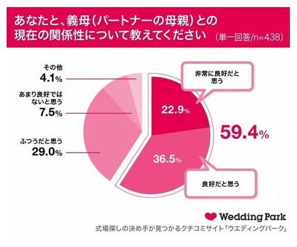 妻の50%以上がSNSで義父母と交流!義実家と良好な関係を保つ方法