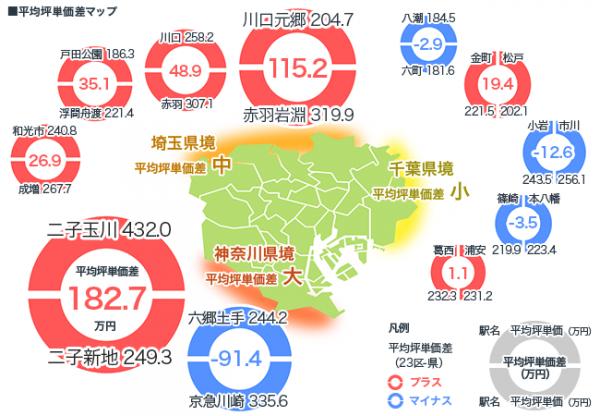 東京23区の端っこVS県をまたいだ駅。マンション買うならどっちがいい?