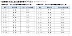 通学時の自転車事故件数。中学生第1位は佐賀県、高校生第1位は群馬県
