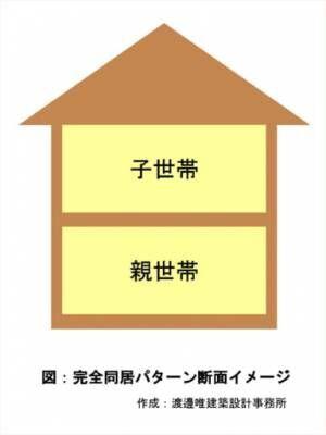 いま二世帯住宅が増えている?タイプ別暮らしのスタイル