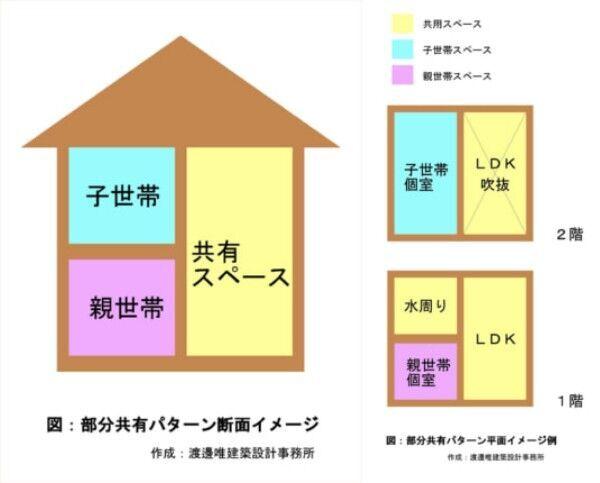 二世帯概念図