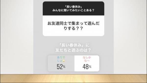 お友達どうしで集まって遊んだりする?アンケート結果は「ありでしょ」は52%(468名)、「なしかな~」は48%(433名)