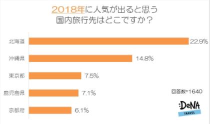 2018年に行きたい場所、大河ドラマの舞台「鹿児島」が急上昇