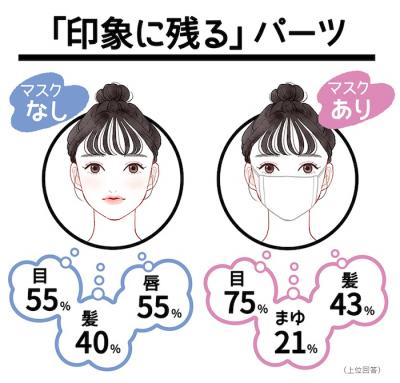"""withマスクの「印象チェンジ」は""""半顔""""がカギ!?「女子高生×ニューノーマルのおしゃれ事情」"""