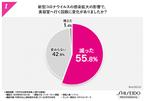 「Z世代」女性のお財布事情に関する調査結果が公開される