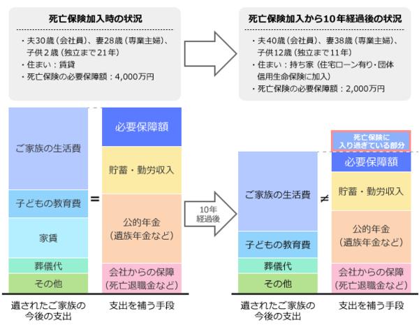 '必要保障額(死亡保障額)の変化の例(Aさん一家)の図'