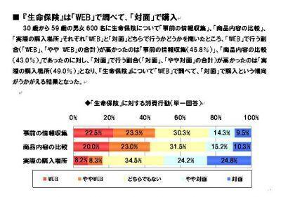 生命保険に関する意識調査で、「WEB」で調べ「対面」購入の傾向--マネ活